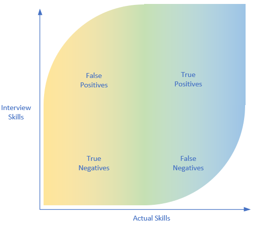 Diagram showing a quadrant of interview skill plotted against actual skills. Aligned skills are true positives/negatives, non-aligned are false.